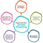 What Is Estate Planning? Six Good Reasons Everyone Should Have An Estate Plan In Dublin